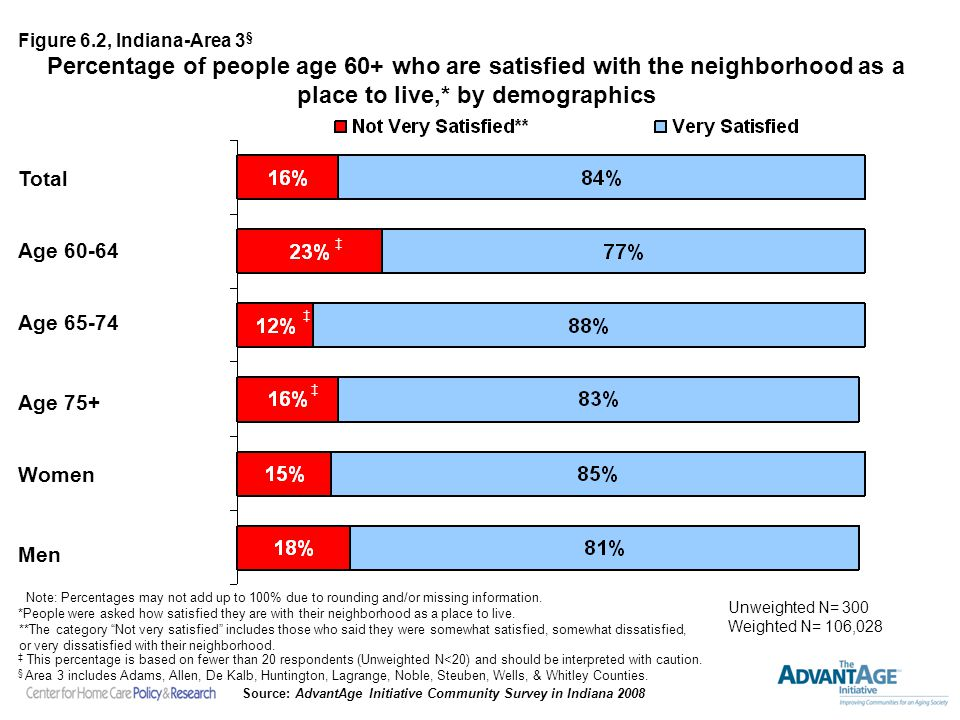 Percentage of people age 60+ who are satisfied with the neighborhood as a place to live,* by demographics Note: Percentages may not add up to 100% due to rounding and/or missing information.