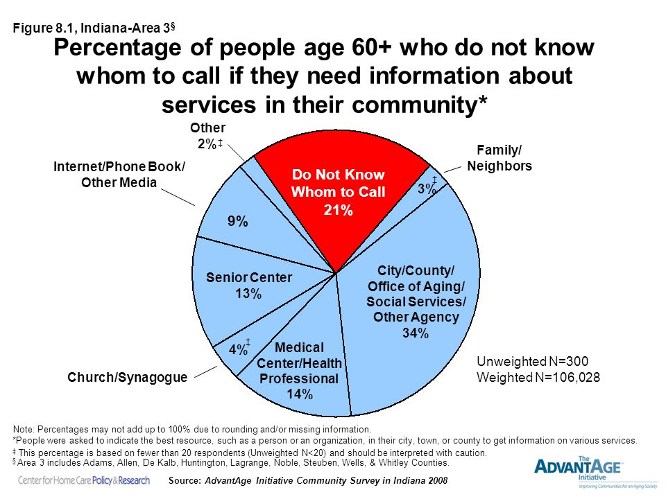 Percentage of people age 60+ who do not know whom to call if they need information about services in their community* Unweighted N=300 Weighted N=106,028 Note: Percentages may not add up to 100% due to rounding and/or missing information.