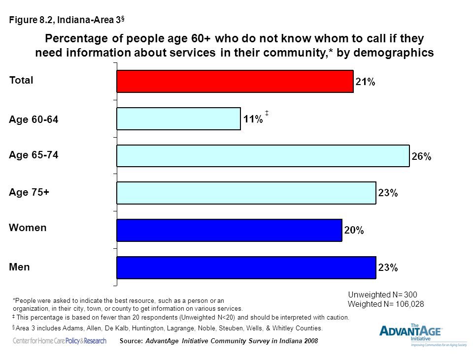 Percentage of people age 60+ who do not know whom to call if they need information about services in their community,* by demographics Unweighted N= 300 Weighted N= 106,028 Figure 8.2, Indiana-Area 3 § *People were asked to indicate the best resource, such as a person or an organization, in their city, town, or county to get information on various services.