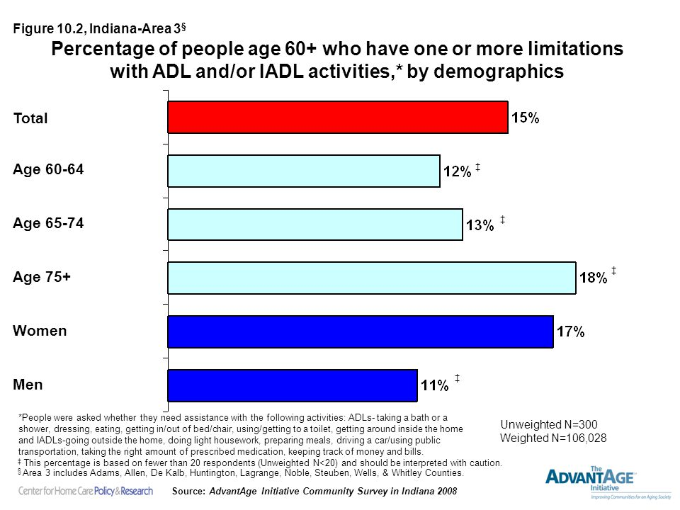 Percentage of people age 60+ who have one or more limitations with ADL and/or IADL activities,* by demographics Unweighted N=300 Weighted N=106,028 Figure 10.2, Indiana-Area 3 § *People were asked whether they need assistance with the following activities: ADLs- taking a bath or a shower, dressing, eating, getting in/out of bed/chair, using/getting to a toilet, getting around inside the home and IADLs-going outside the home, doing light housework, preparing meals, driving a car/using public transportation, taking the right amount of prescribed medication, keeping track of money and bills.