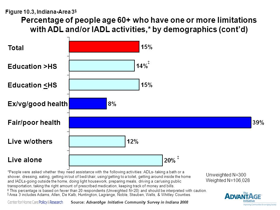Percentage of people age 60+ who have one or more limitations with ADL and/or IADL activities,* by demographics (cont'd) Total Unweighted N=300 Weighted N=106,028 Figure 10.3, Indiana-Area 3 § *People were asked whether they need assistance with the following activities: ADLs- taking a bath or a shower, dressing, eating, getting in/out of bed/chair, using/getting to a toilet, getting around inside the home and IADLs-going outside the home, doing light housework, preparing meals, driving a car/using public transportation, taking the right amount of prescribed medication, keeping track of money and bills.