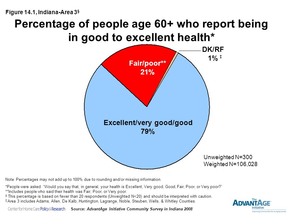 Percentage of people age 60+ who report being in good to excellent health* Fair/poor** 21% Excellent/very good/good 79% Unweighted N=300 Weighted N=106,028 Note: Percentages may not add up to 100% due to rounding and/or missing information.