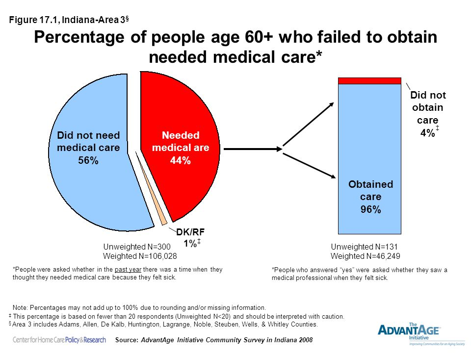 Percentage of people age 60+ who failed to obtain needed medical care* Unweighted N=131 Weighted N=46,249 Unweighted N=300 Weighted N=106,028 Needed medical are 44% Obtained care 96% Did not need medical care 56% Figure 17.1, Indiana-Area 3 § Note: Percentages may not add up to 100% due to rounding and/or missing information.