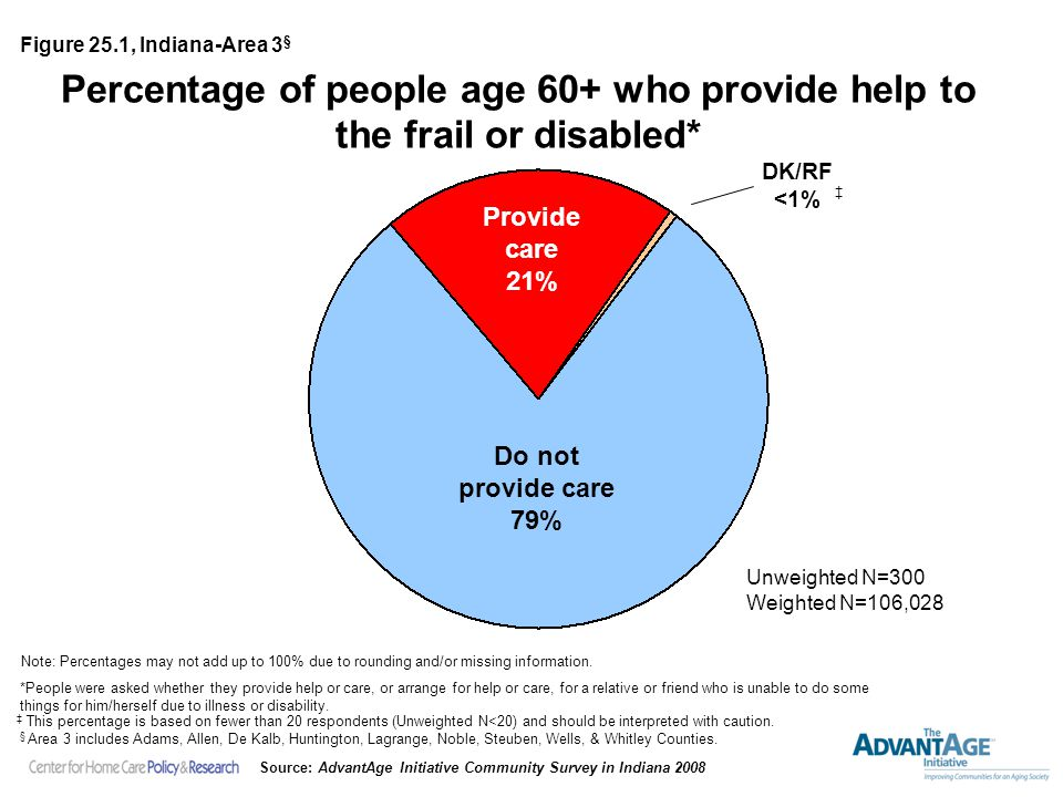 Percentage of people age 60+ who provide help to the frail or disabled* Provide care 21% Unweighted N=300 Weighted N=106,028 Note: Percentages may not add up to 100% due to rounding and/or missing information.