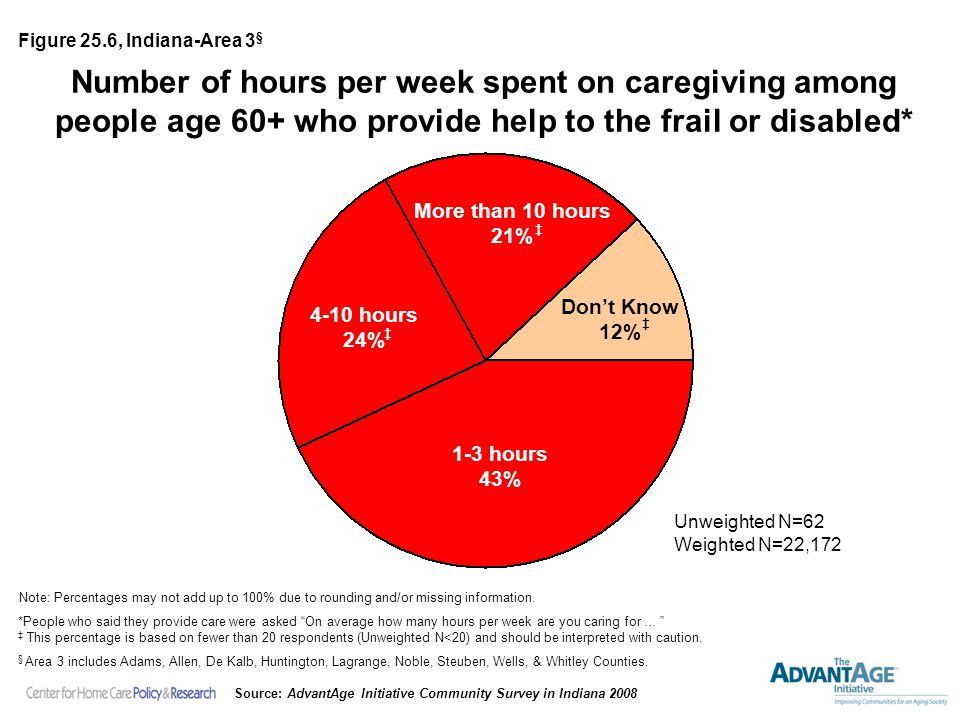 Number of hours per week spent on caregiving among people age 60+ who provide help to the frail or disabled* More than 10 hours 21% Note: Percentages may not add up to 100% due to rounding and/or missing information.