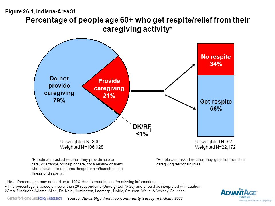 Percentage of people age 60+ who get respite/relief from their caregiving activity* Unweighted N=62 Weighted N=22,172 Unweighted N=300 Weighted N=106,028 Provide caregiving 21% Do not provide caregiving 79% Get respite 66% No respite 34% *People were asked whether they provide help or care, or arrange for help or care, for a relative or friend who is unable to do some things for him/herself due to illness or disability.