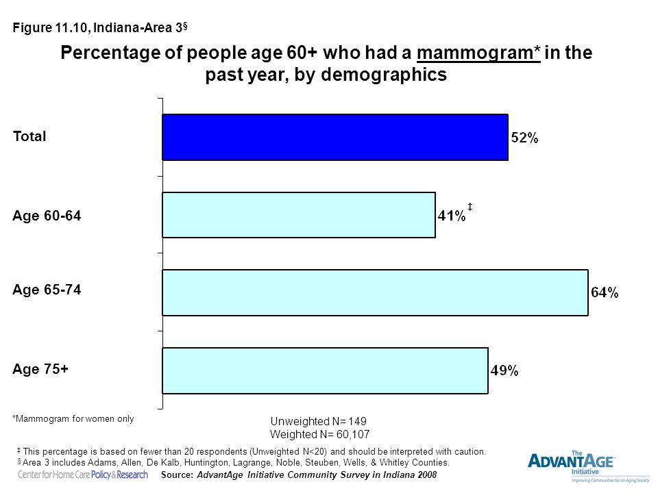 Percentage of people age 60+ who had a mammogram* in the past year, by demographics Unweighted N= 149 Weighted N= 60,107 Figure 11.10, Indiana-Area 3 § *Mammogram for women only Source: AdvantAge Initiative Community Survey in Indiana 2008 Total Age 60-64 Age 65-74 Age 75+ § Area 3 includes Adams, Allen, De Kalb, Huntington, Lagrange, Noble, Steuben, Wells, & Whitley Counties.