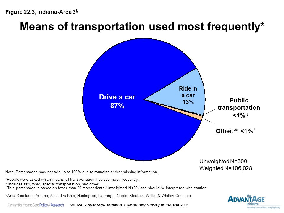 Means of transportation used most frequently* Drive a car 87% Ride in a car 13% Unweighted N=300 Weighted N=106,028 Note: Percentages may not add up to 100% due to rounding and/or missing information.