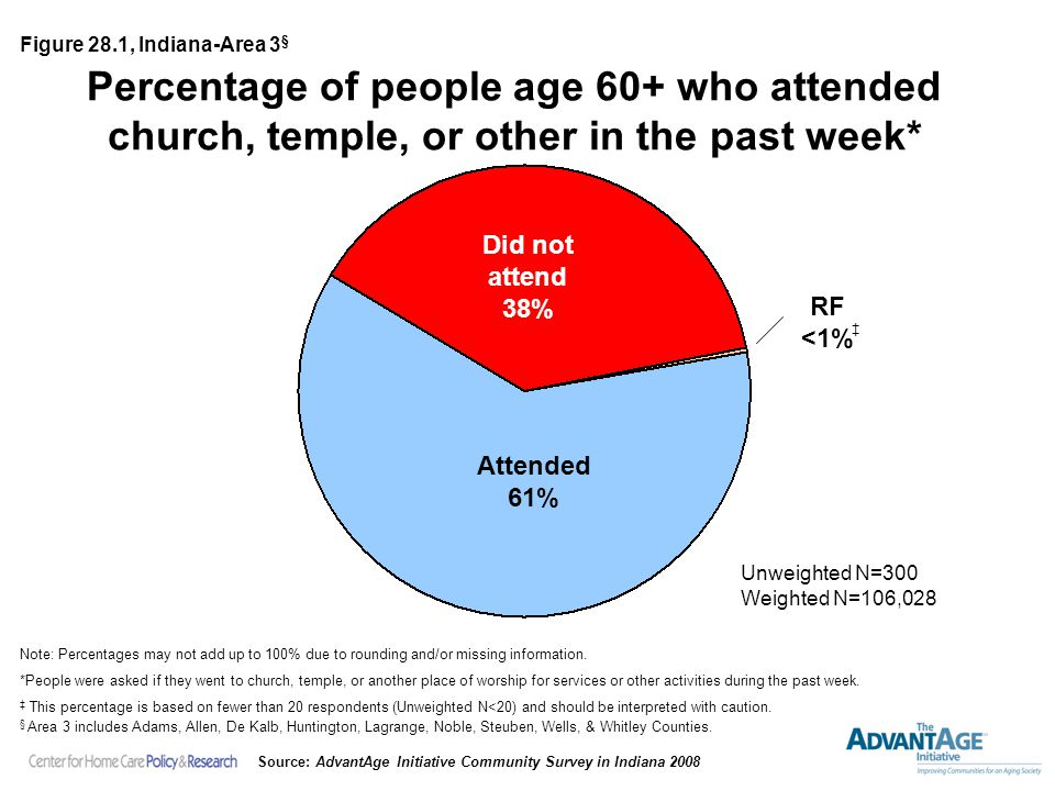 Percentage of people age 60+ who attended church, temple, or other in the past week* Did not attend 38% Attended 61% Unweighted N=300 Weighted N=106,028 Note: Percentages may not add up to 100% due to rounding and/or missing information.
