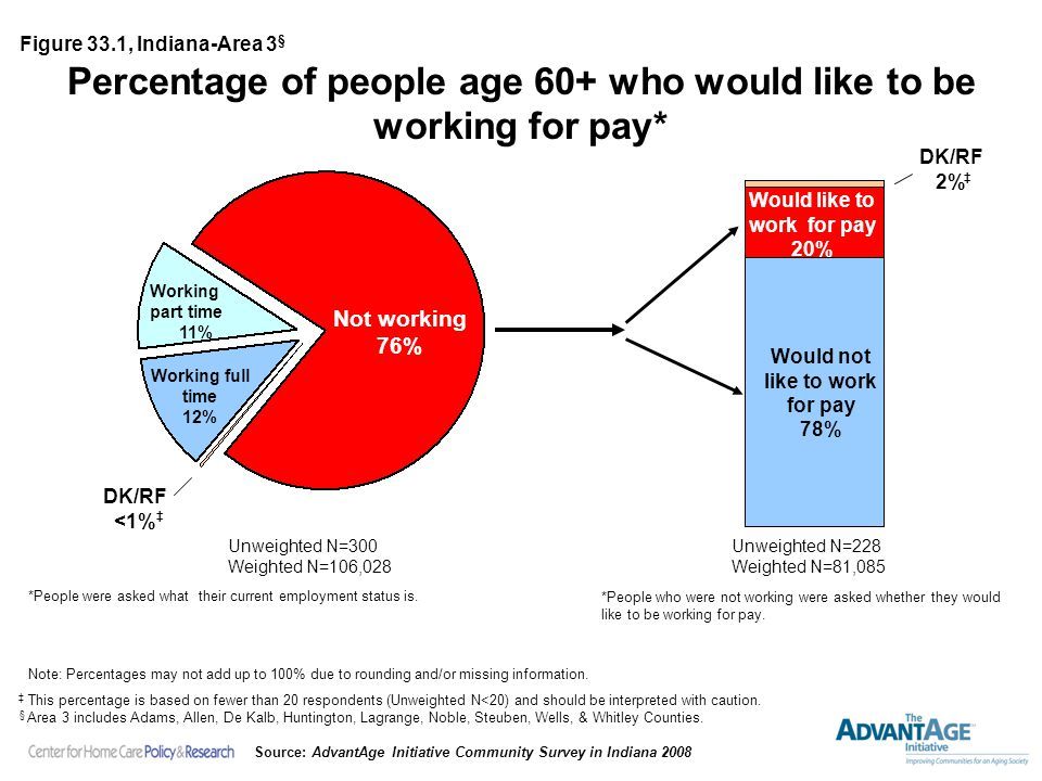 Percentage of people age 60+ who would like to be working for pay* Unweighted N=228 Weighted N=81,085 Unweighted N=300 Weighted N=106,028 Not working 76% Would not like to work for pay 78% Figure 33.1, Indiana-Area 3 § Note: Percentages may not add up to 100% due to rounding and/or missing information.