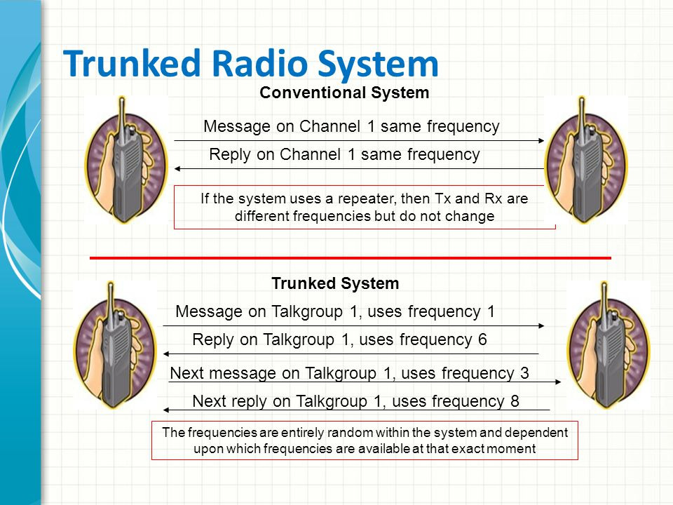Talkgroup On conventional radio systems, frequencies are allocated according to channel use, i.e., one frequency for dispatch, one for car-to-car use,