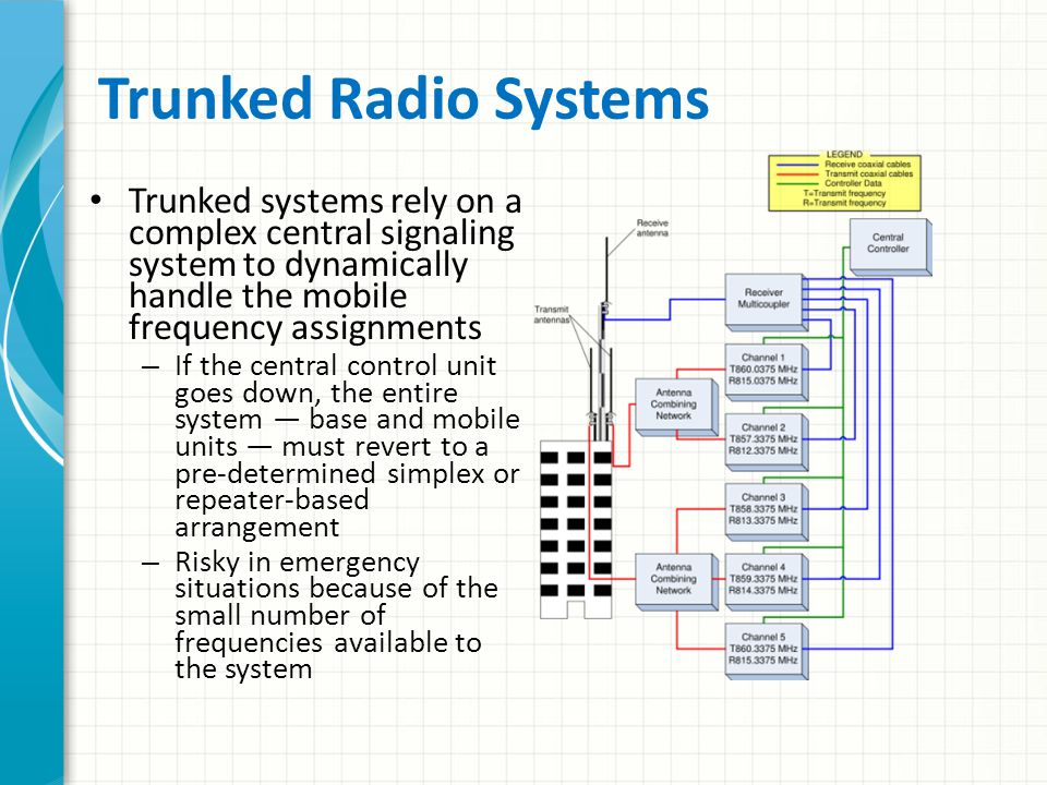 """Digital Trunked Radio System APCO Project 25, or """"P-25"""" – Public safety industry standard developed by the Association of Public Safety Communications"""