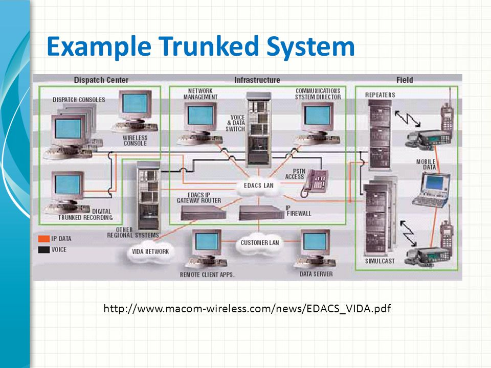 Trunked Radio Systems Trunked systems rely on a complex central signaling system to dynamically handle the mobile frequency assignments – If the central control unit goes down, the entire system — base and mobile units — must revert to a pre-determined simplex or repeater-based arrangement – Risky in emergency situations because of the small number of frequencies available to the system