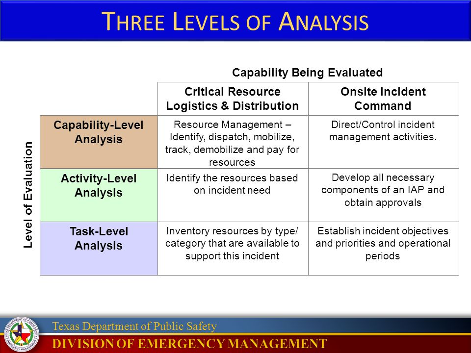 Texas Department of Public Safety T HREE L EVELS OF A NALYSIS Critical Resource Logistics & Distribution Onsite Incident Command Capability Being Evaluated Capability-Level Analysis Activity-Level Analysis Task-Level Analysis Resource Management – Identify, dispatch, mobilize, track, demobilize and pay for resources Direct/Control incident management activities.