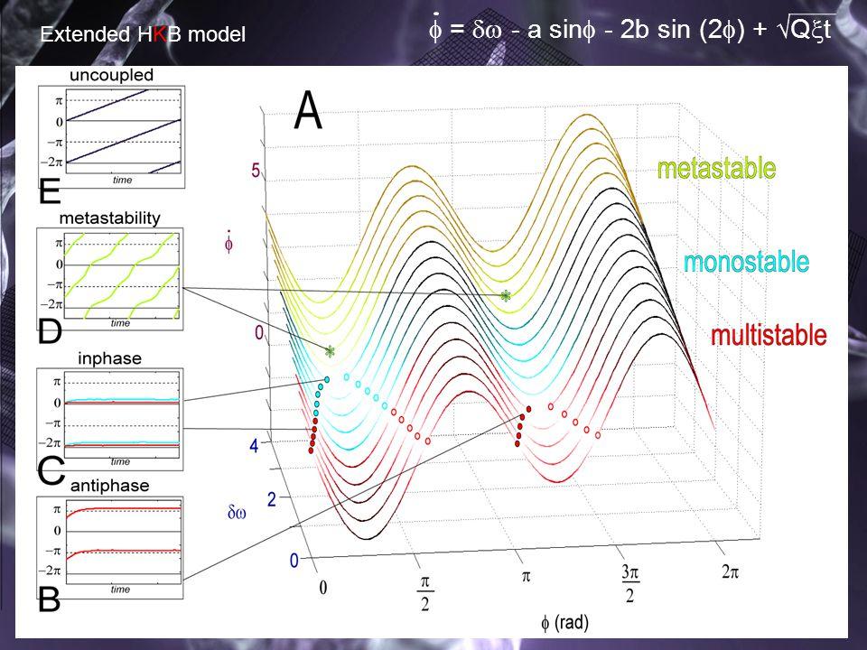 11  =  - a sin  - 2b sin (2  ) +  Q  t Extended HKB model
