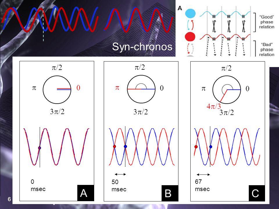 6 Syn-chronos 0  /2  /2  0  /2  /2  0  /2   /2  /3 50 msec 67 msec A B C 0 msec