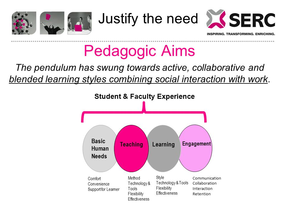 Justify the need Pedagogic Aims The pendulum has swung towards active, collaborative and blended learning styles combining social interaction with work.