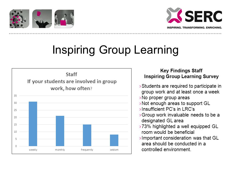 Key Findings Staff Inspiring Group Learning Survey ›Students are required to participate in group work and at least once a week ›No proper group areas ›Not enough areas to support GL ›Insufficient PC's in LRC's ›Group work invaluable needs to be a designated GL area ›73% highlighted a well equipped GL room would be beneficial ›Important consideration was that GL area should be conducted in a controlled environment.