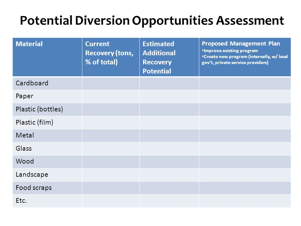 Potential Diversion Opportunities Assessment MaterialCurrent Recovery (tons, % of total) Estimated Additional Recovery Potential Proposed Management Plan Improve existing program Create new program (internally, w/ local gov't, private service providers) Cardboard Paper Plastic (bottles) Plastic (film) Metal Glass Wood Landscape Food scraps Etc.