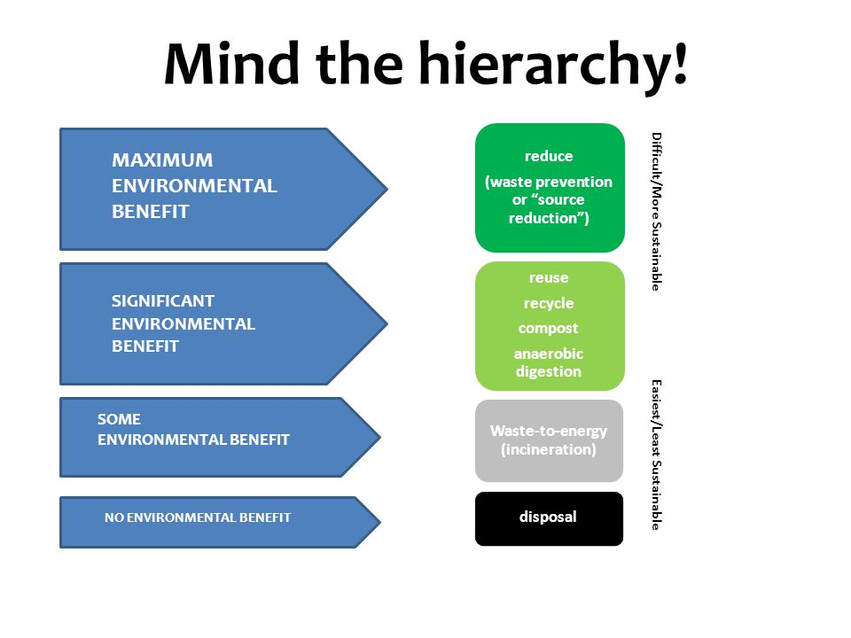Mind the hierarchy.