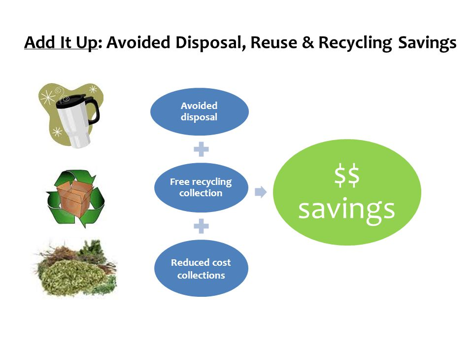 Add It Up: Avoided Disposal, Reuse & Recycling Savings Avoided disposal Free recycling collection Reduced cost collections $$ savings