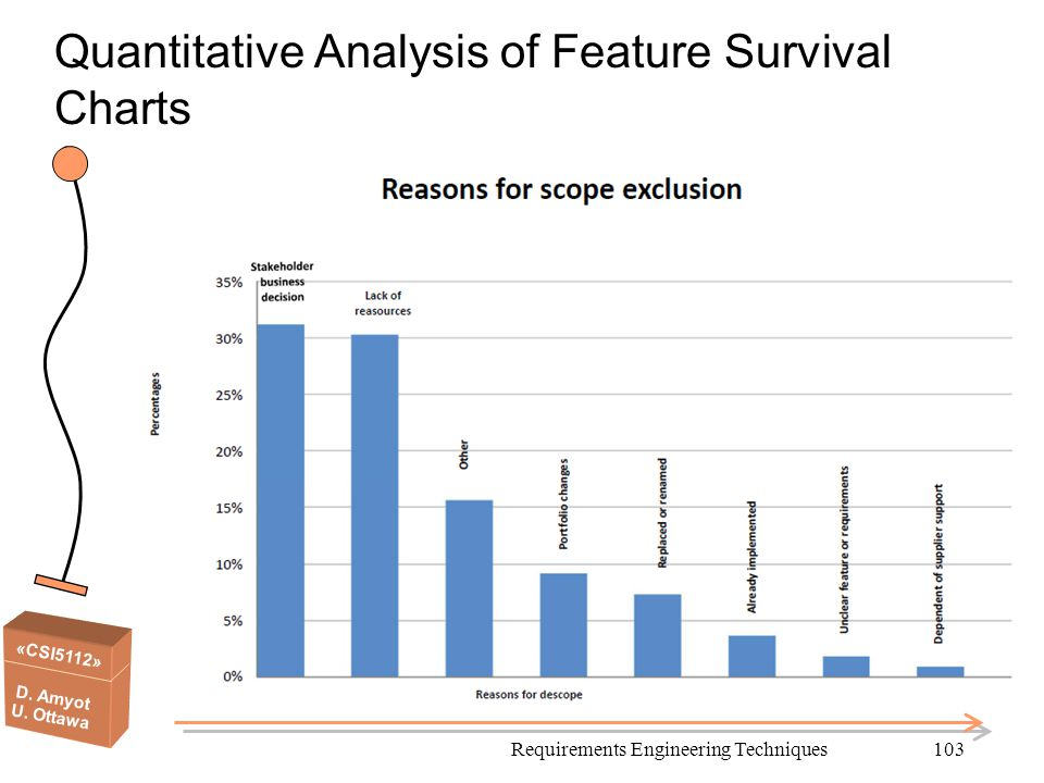 «CSI5112» D. Amyot U. Ottawa Quantitative Analysis of Feature Survival Charts Requirements Engineering Techniques103