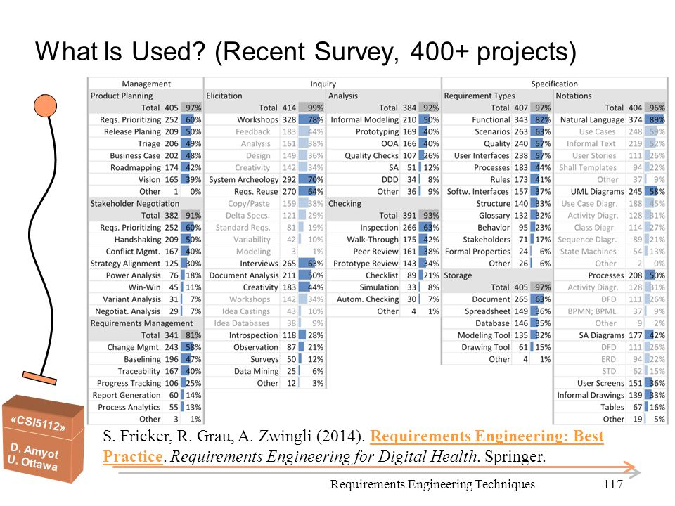 «CSI5112» D. Amyot U. Ottawa 117 What Is Used? (Recent Survey, 400+ projects) S. Fricker, R. Grau, A. Zwingli (2014). Requirements Engineering: Best P