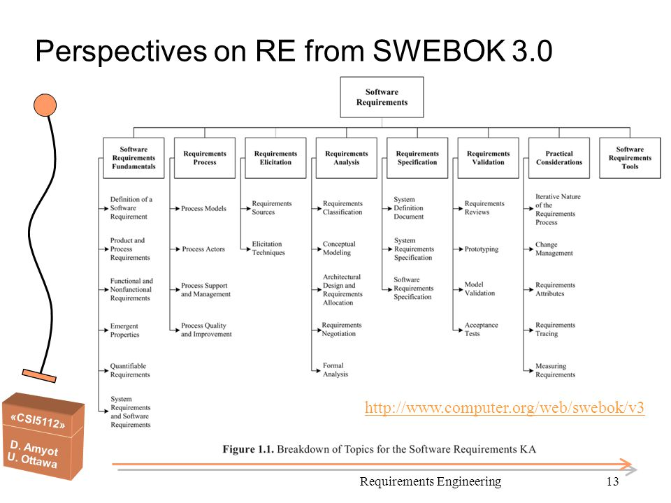 «CSI5112» D. Amyot U. Ottawa Perspectives on RE from SWEBOK 3.0 Requirements Engineering13 http://www.computer.org/web/swebok/v3