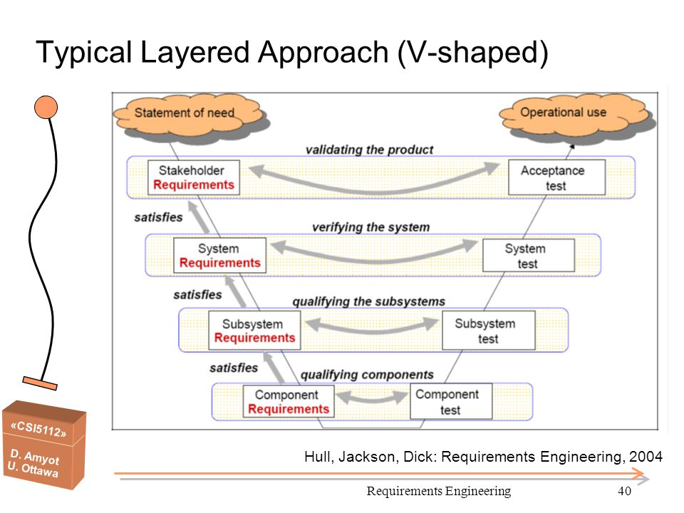 «CSI5112» D. Amyot U. Ottawa Requirements Engineering40 Typical Layered Approach (V-shaped) Hull, Jackson, Dick: Requirements Engineering, 2004