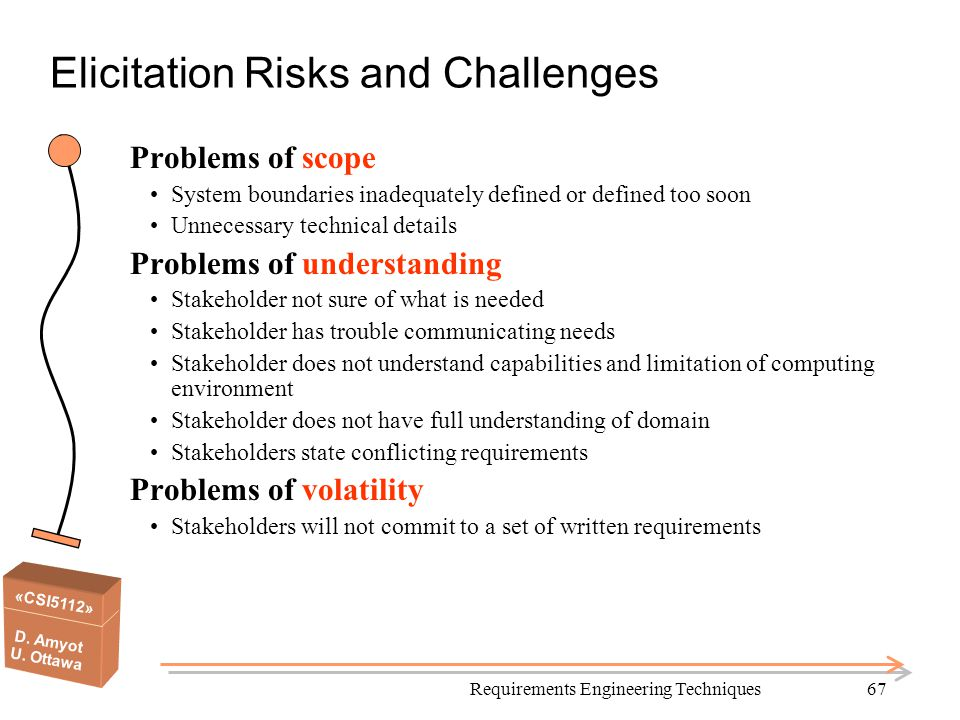 «CSI5112» D. Amyot U. Ottawa Requirements Engineering Techniques67 Elicitation Risks and Challenges Problems of scope System boundaries inadequately d
