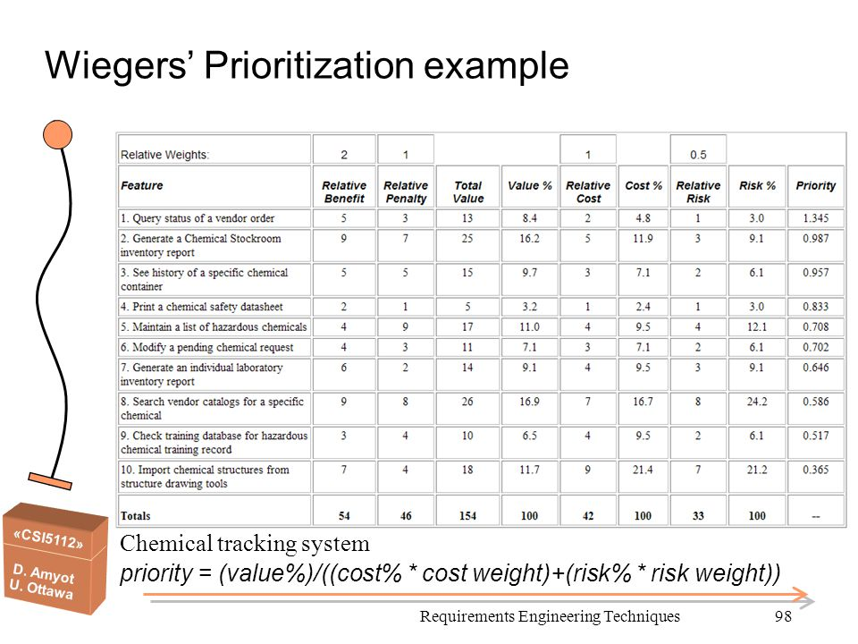 «CSI5112» D. Amyot U. Ottawa Chemical tracking system priority = (value%)/((cost% * cost weight)+(risk% * risk weight)) Wiegers' Prioritization exampl