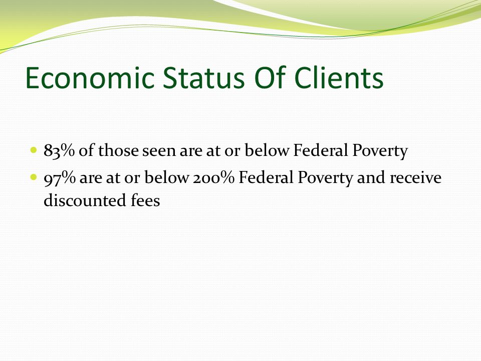 Economic Status Of Clients 83% of those seen are at or below Federal Poverty 97% are at or below 200% Federal Poverty and receive discounted fees