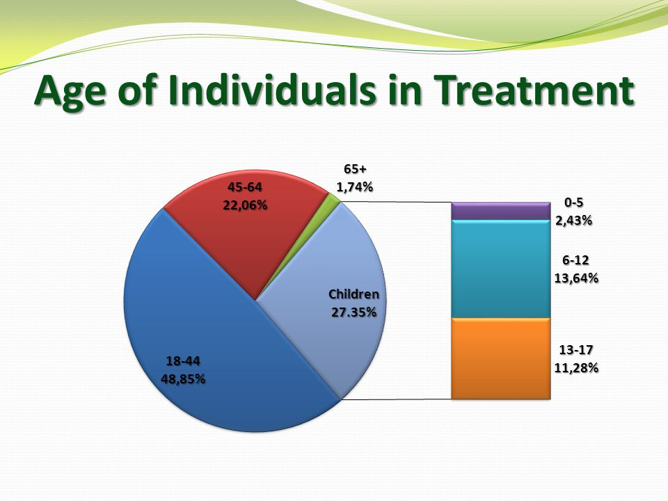Age of Individuals in Treatment