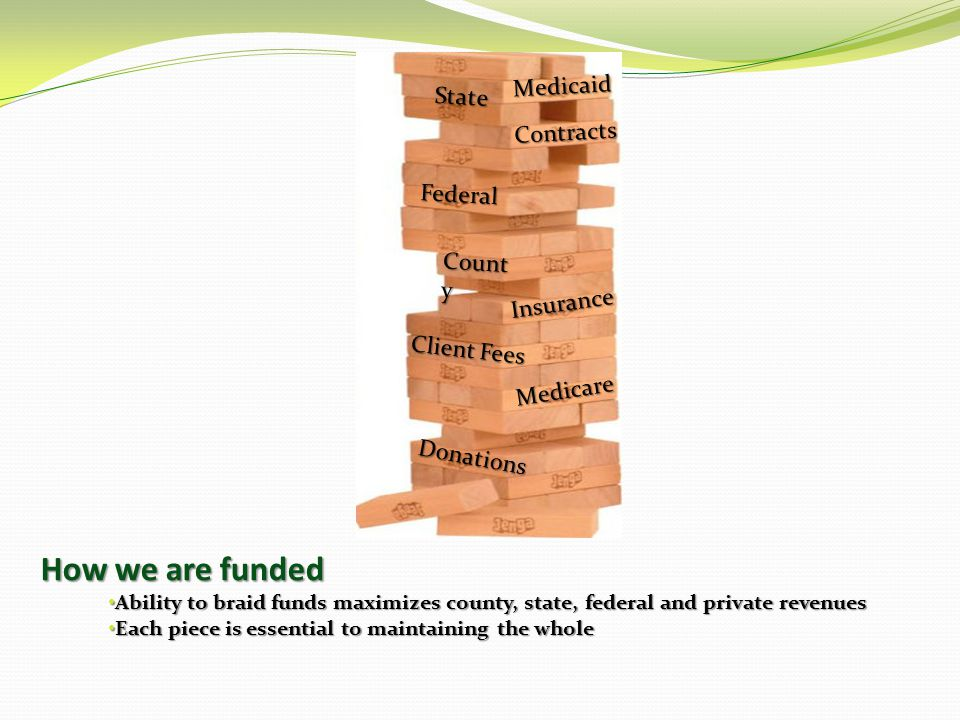 How we are funded Ability to braid funds maximizes county, state, federal and private revenues Ability to braid funds maximizes county, state, federal and private revenues Each piece is essential to maintaining the whole Each piece is essential to maintaining the whole Federal State Insurance Client Fees Donations Medicaid Medicare Contracts Count y