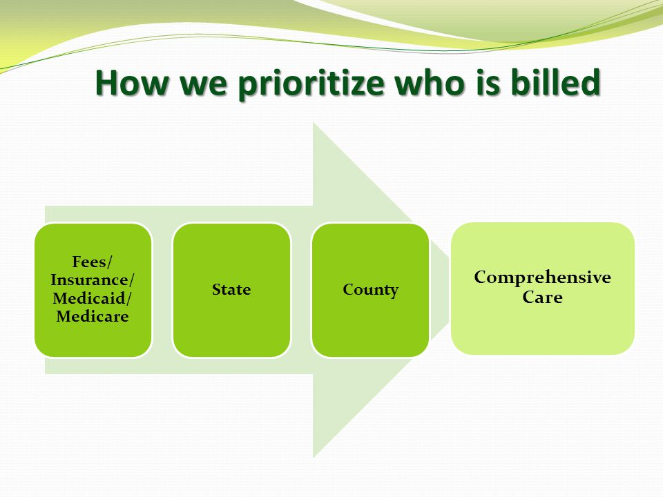 How we prioritize who is billed Fees/ Insurance/ Medicaid/ Medicare StateCounty Comprehensive Care