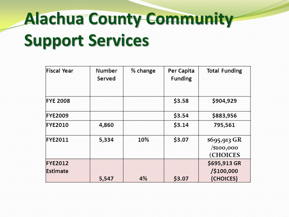 Alachua County Community Support Services Fiscal YearNumber Served % changePer Capita Funding Total Funding FYE 2008$3.58$904,929 FYE2009$3.54$883,956 FYE20104,860$3.14795,561 FYE20115,33410%$3.07$695,913 GR /$100,000 (CHOICES FYE2012 Estimate 5,5474%$3.07 $695,913 GR /$100,000 (CHOICES)