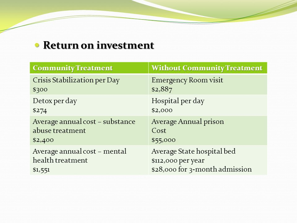 Return on investment Return on investment Community Treatment Without Community Treatment Crisis Stabilization per Day $300 Emergency Room visit $2,887 Detox per day $274 Hospital per day $2,000 Average annual cost – substance abuse treatment $2,400 Average Annual prison Cost $55,000 Average annual cost – mental health treatment $1,551 Average State hospital bed $112,000 per year $28,000 for 3-month admission