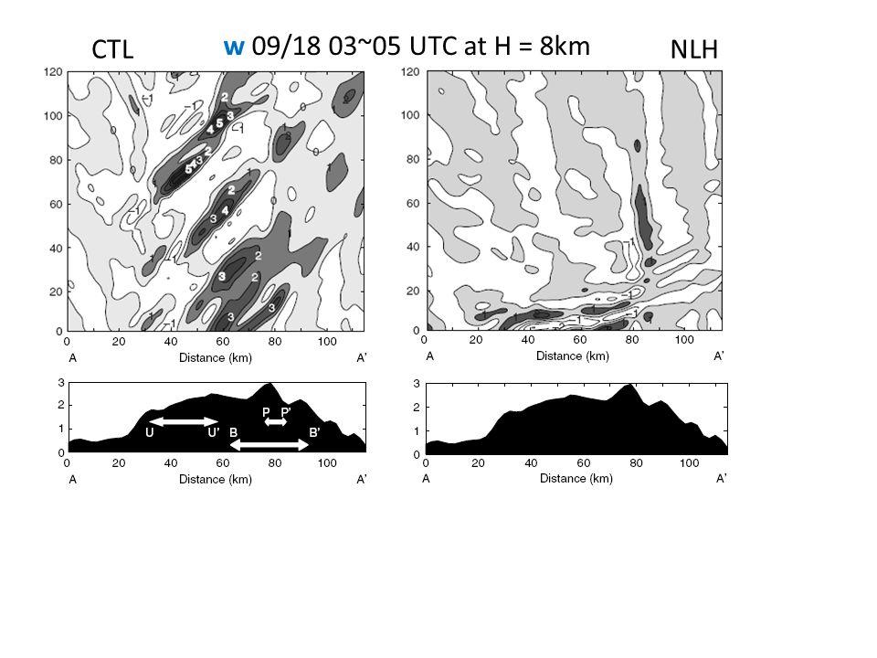 CTL w 09/18 03~05 UTC at H = 8km NLH