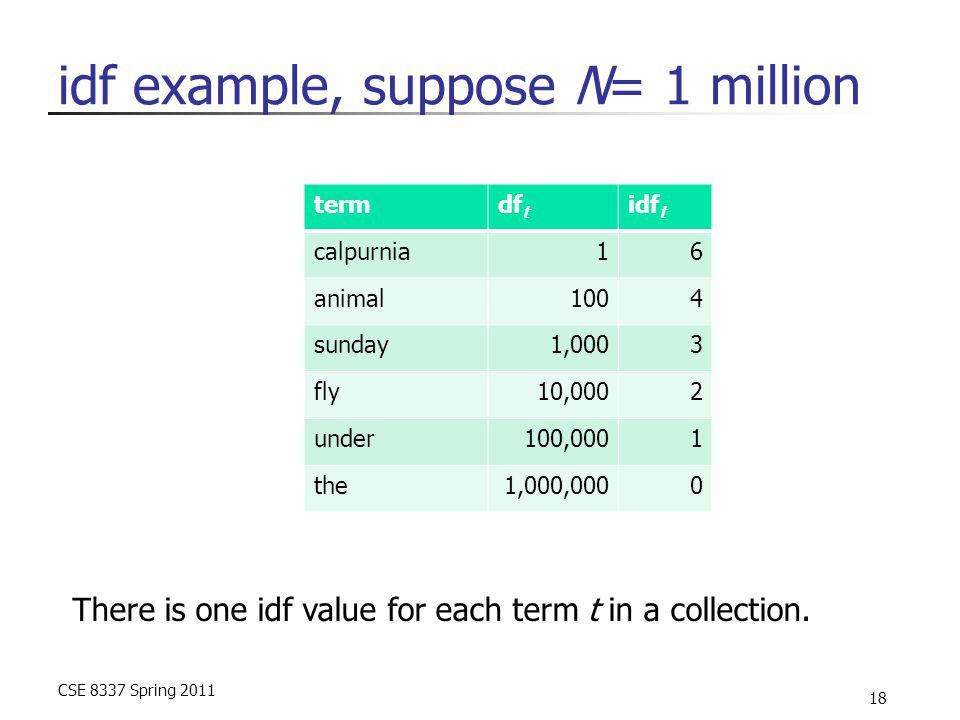 CSE 8337 Spring 2011 18 idf example, suppose N= 1 million termdf t idf t calpurnia16 animal1004 sunday1,0003 fly10,0002 under100,0001 the1,000,0000 There is one idf value for each term t in a collection.