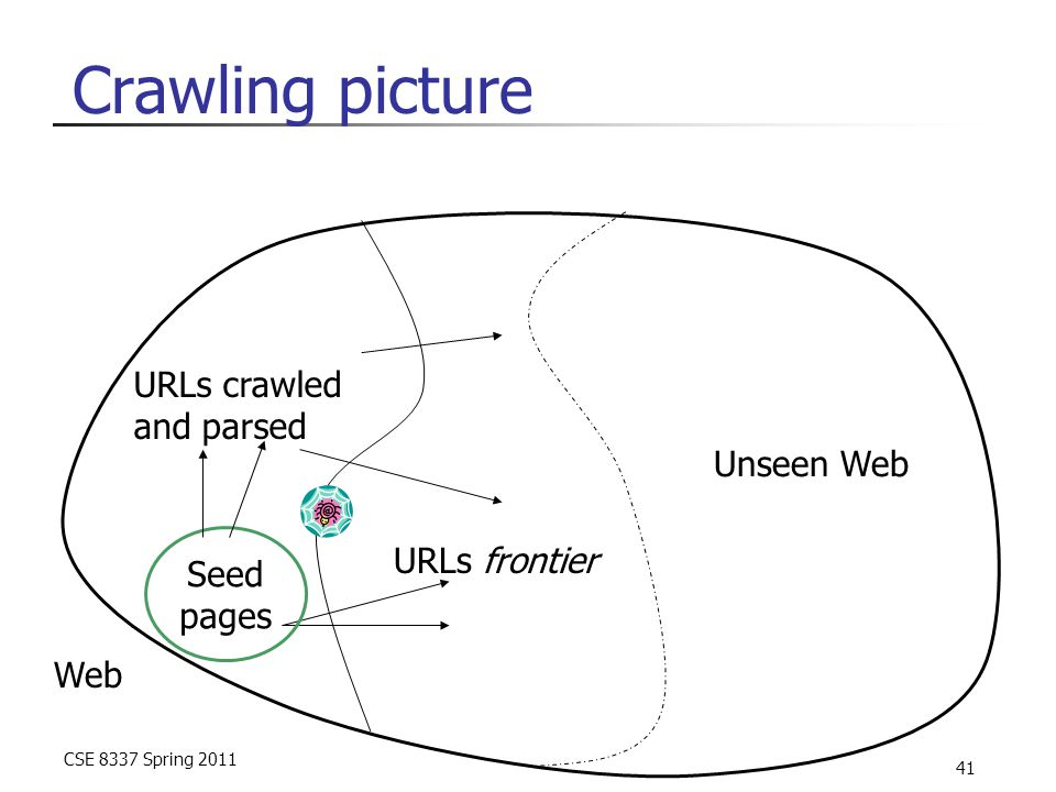 CSE 8337 Spring 2011 41 Crawling picture Web URLs crawled and parsed URLs frontier Unseen Web Seed pages