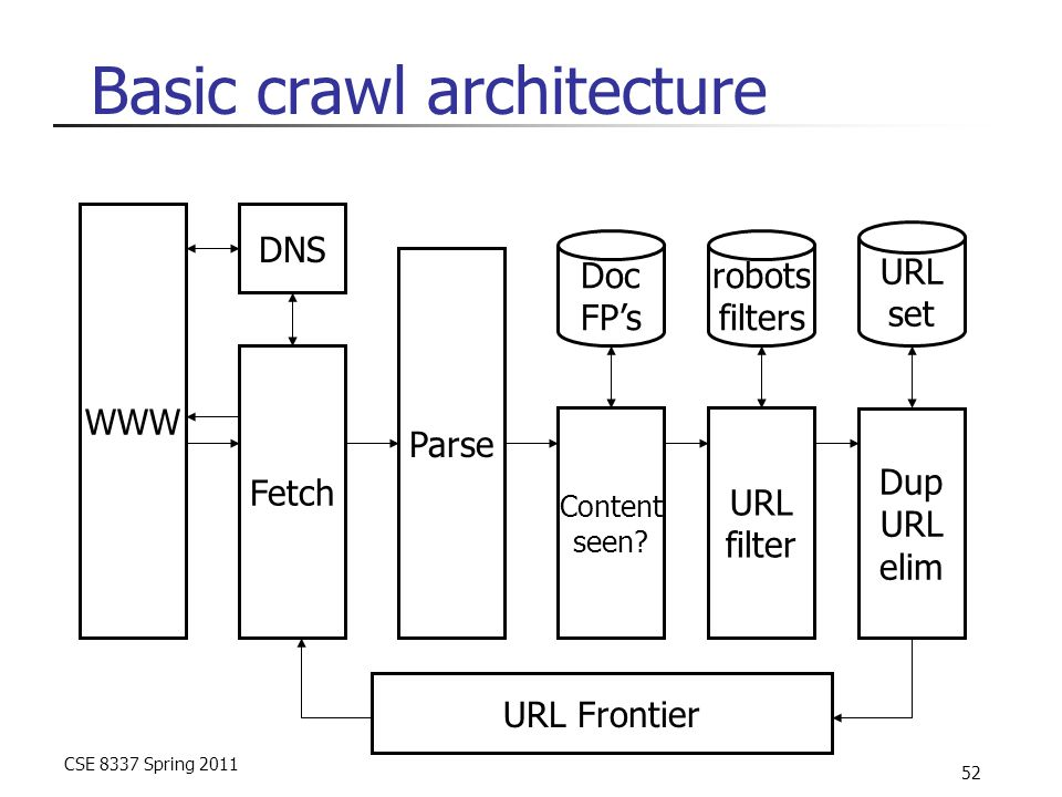 CSE 8337 Spring 2011 52 Basic crawl architecture WWW DNS Parse Content seen.