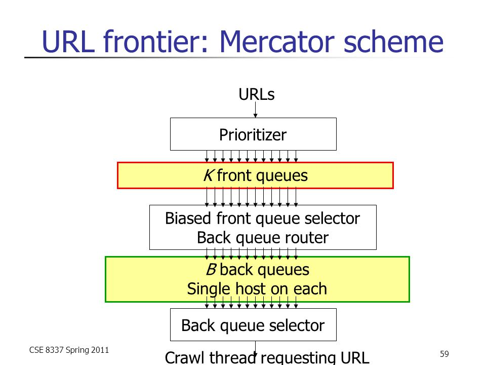 CSE 8337 Spring 2011 59 URL frontier: Mercator scheme Prioritizer Biased front queue selector Back queue router Back queue selector K front queues B b