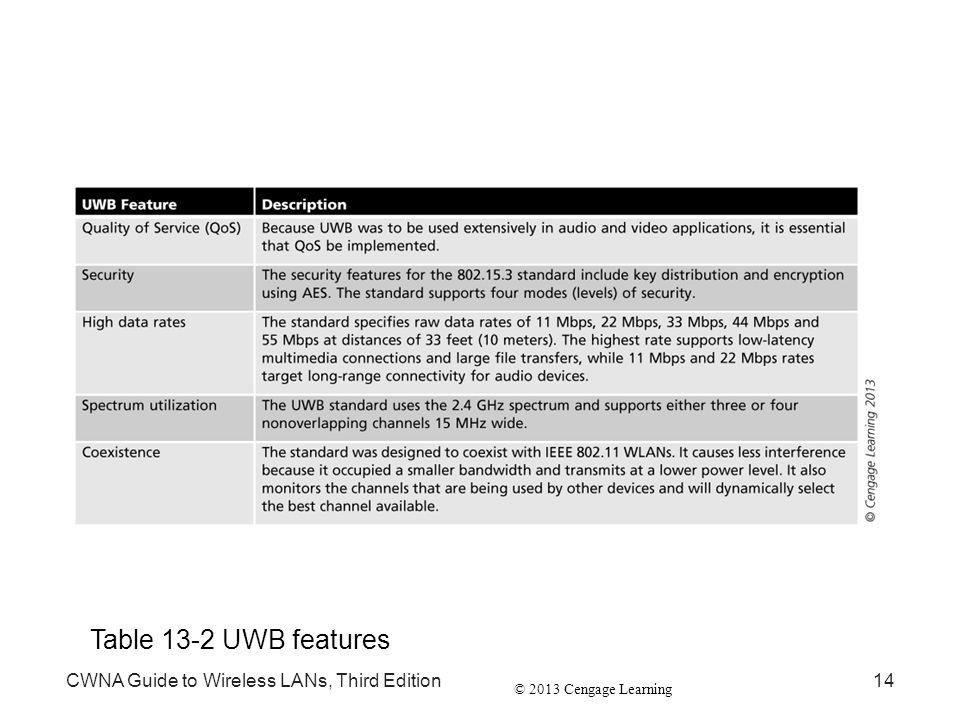 © 2013 Cengage Learning CWNA Guide to Wireless LANs, Third Edition14 Table 13-2 UWB features