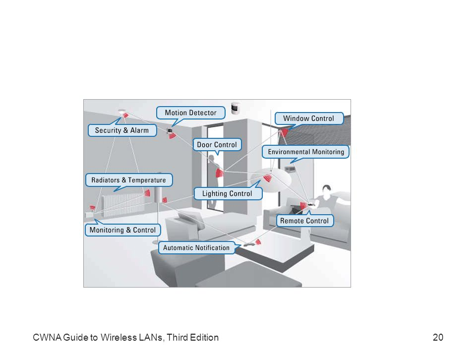 CWNA Guide to Wireless LANs, Third Edition20