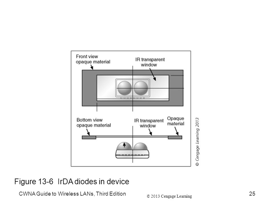 © 2013 Cengage Learning CWNA Guide to Wireless LANs, Third Edition25 Figure 13-6 IrDA diodes in device