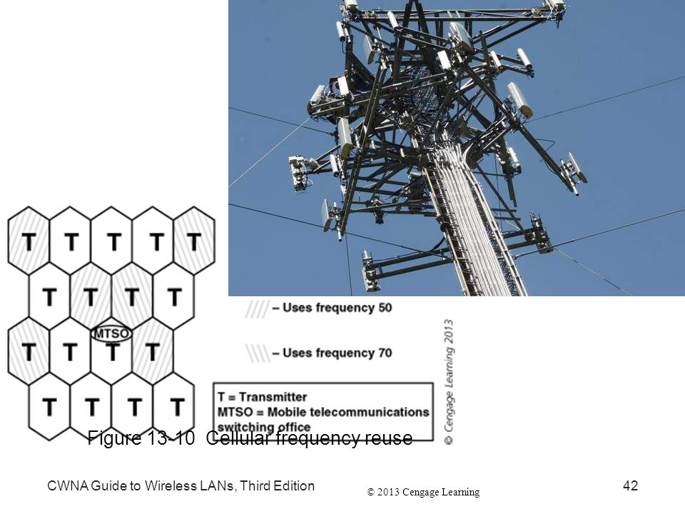 © 2013 Cengage Learning CWNA Guide to Wireless LANs, Third Edition42 Figure 13-10 Cellular frequency reuse
