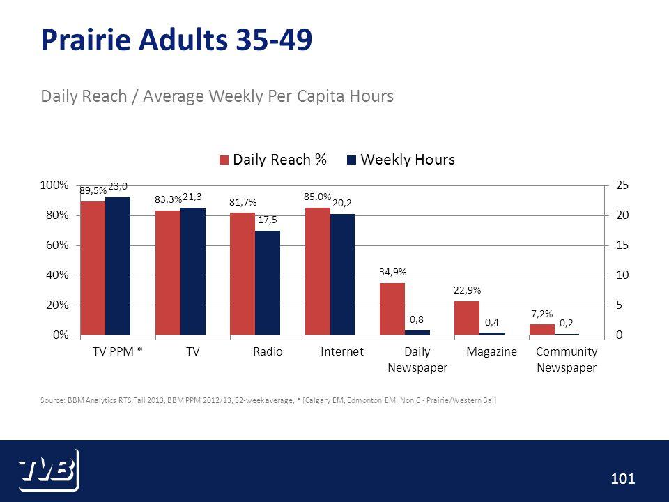 101 Prairie Adults 35-49 Daily Reach / Average Weekly Per Capita Hours Source: BBM Analytics RTS Fall 2013; BBM PPM 2012/13, 52-week average, * [Calgary EM, Edmonton EM, Non C - Prairie/Western Bal]