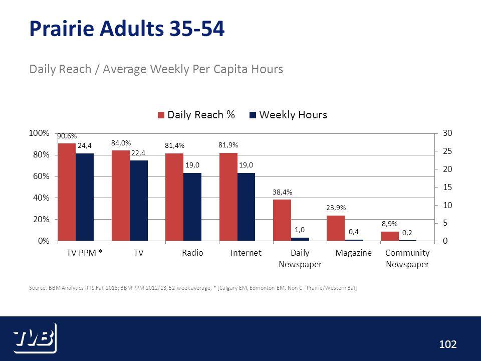 102 Prairie Adults 35-54 Daily Reach / Average Weekly Per Capita Hours Source: BBM Analytics RTS Fall 2013; BBM PPM 2012/13, 52-week average, * [Calgary EM, Edmonton EM, Non C - Prairie/Western Bal]