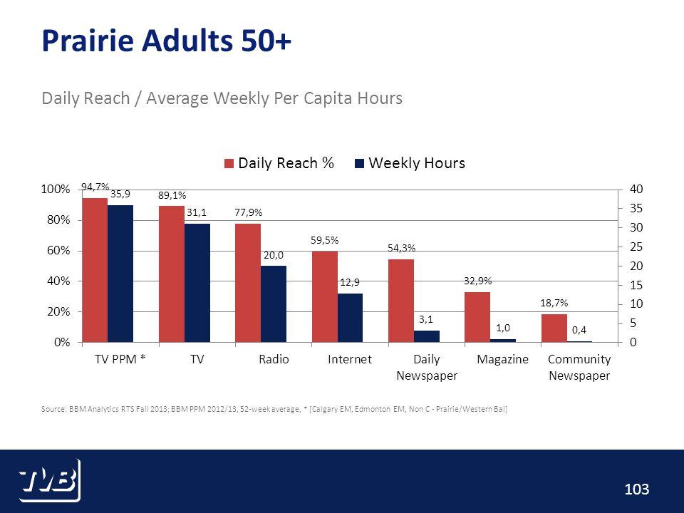 103 Prairie Adults 50+ Daily Reach / Average Weekly Per Capita Hours Source: BBM Analytics RTS Fall 2013; BBM PPM 2012/13, 52-week average, * [Calgary EM, Edmonton EM, Non C - Prairie/Western Bal]