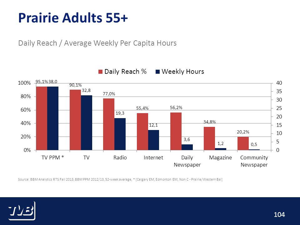 104 Prairie Adults 55+ Daily Reach / Average Weekly Per Capita Hours Source: BBM Analytics RTS Fall 2013; BBM PPM 2012/13, 52-week average, * [Calgary EM, Edmonton EM, Non C - Prairie/Western Bal]